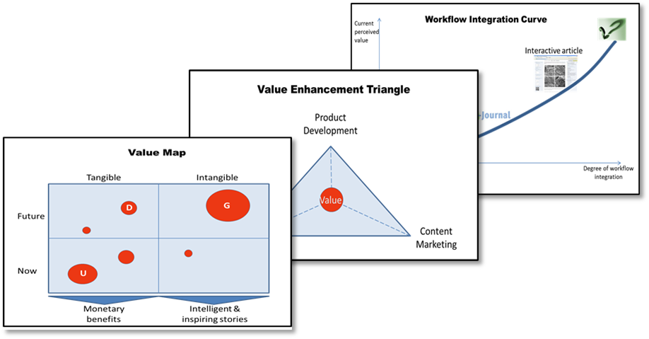 Content Impact's value mapping and enhancement methodology